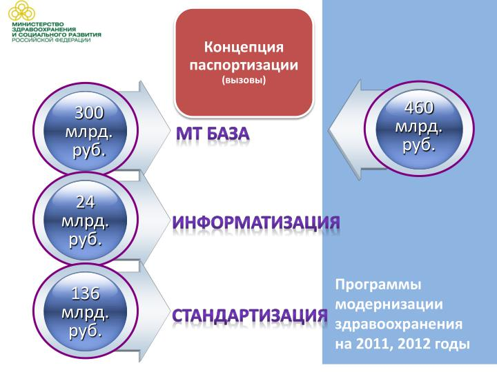 Концепция паспортизации