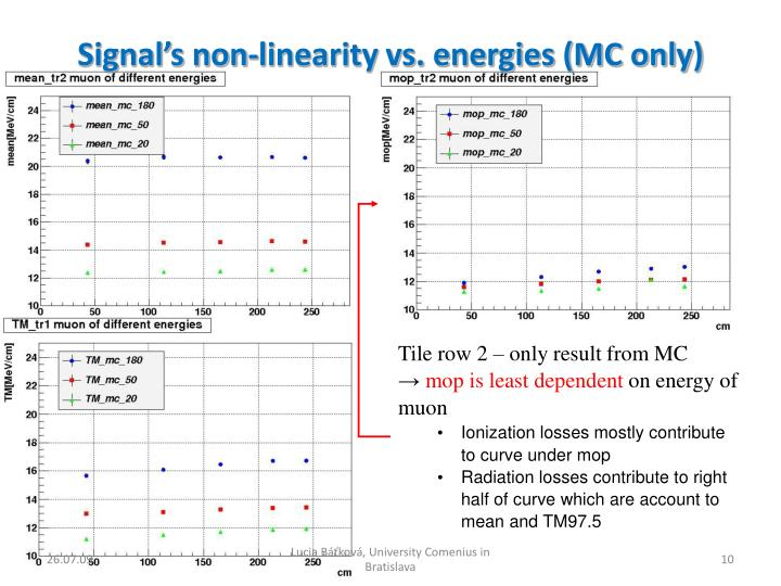 Signal's non-linearity vs. energies (MC only)