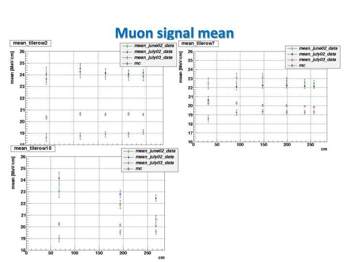 Muon signal mean
