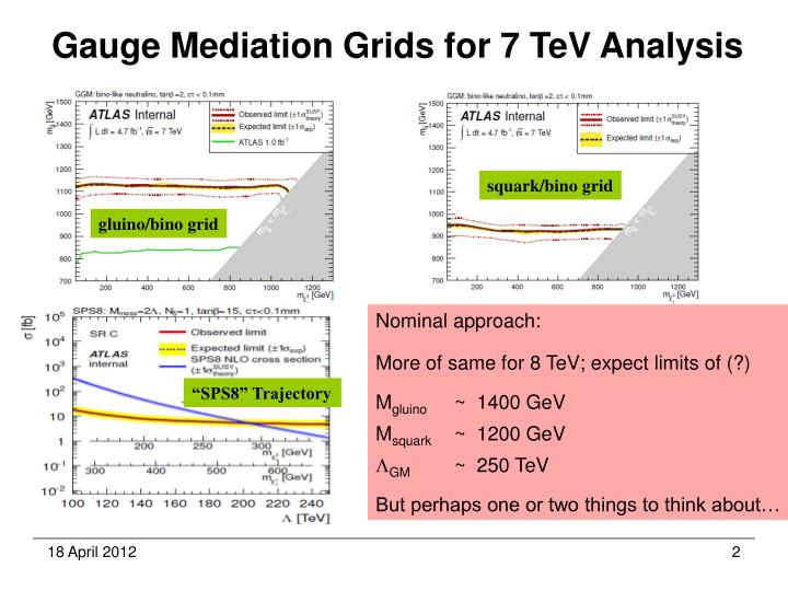 Gauge Mediation Grids for 7 TeV Analysis
