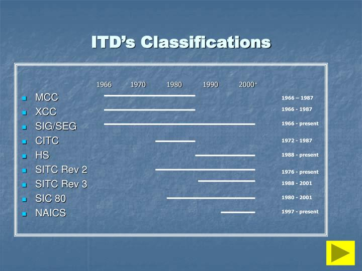 ITD's Classifications