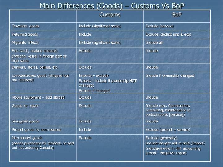Main Differences (Goods) – Customs Vs BoP