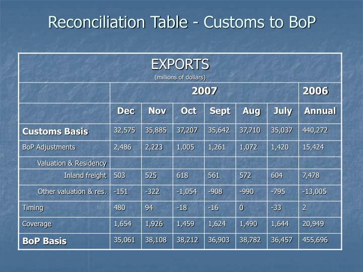 Reconciliation Table - Customs to BoP