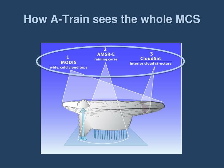 How A-Train sees the whole MCS