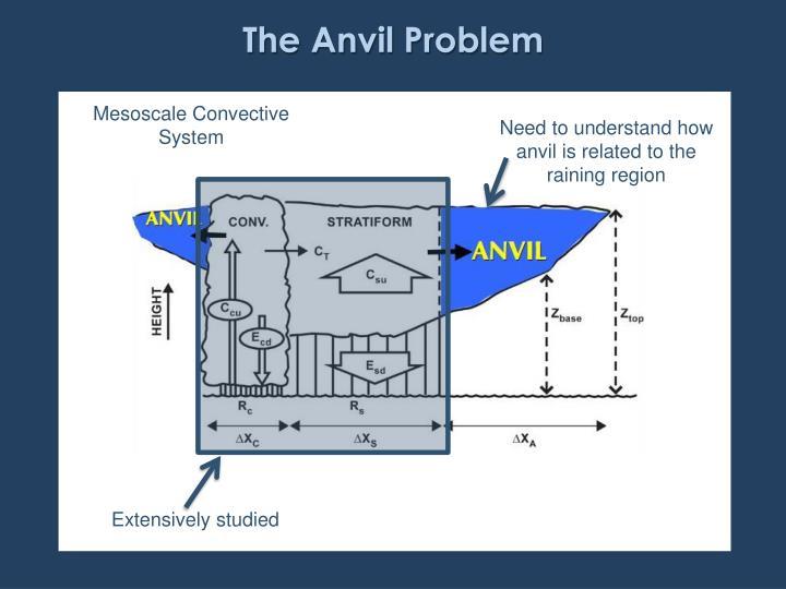 The Anvil Problem