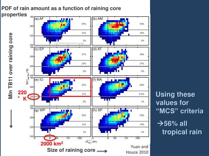 PDF of rain amount as a function of raining core properties