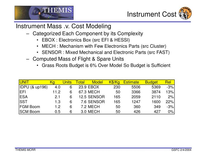 Instrument Cost