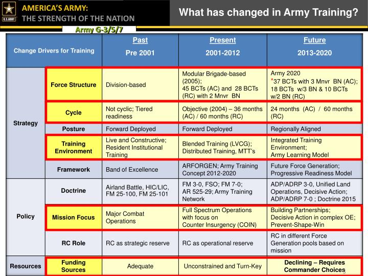 What has changed in Army Training?