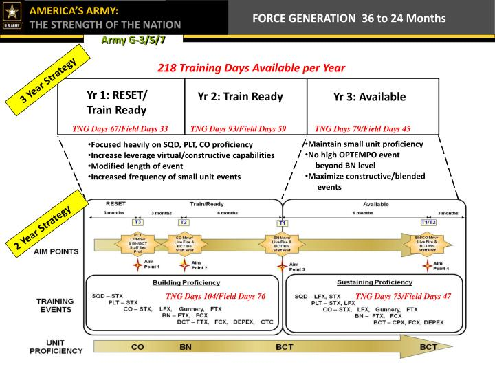 FORCE GENERATION  36 to 24 Months