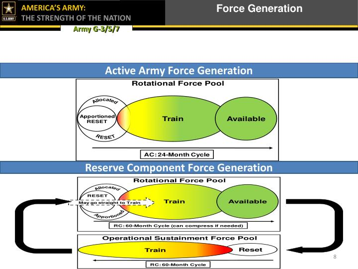 Force Generation