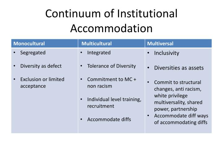 Continuum of Institutional Accommodation