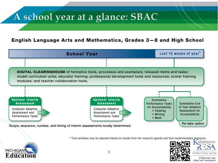 A school year at a glance: SBAC