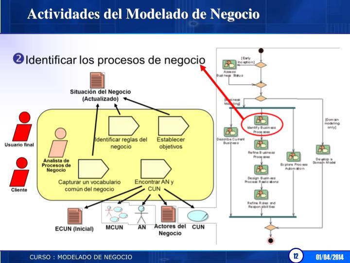 Actividades del Modelado de Negocio