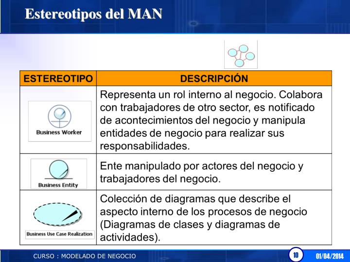 Estereotipos del MAN