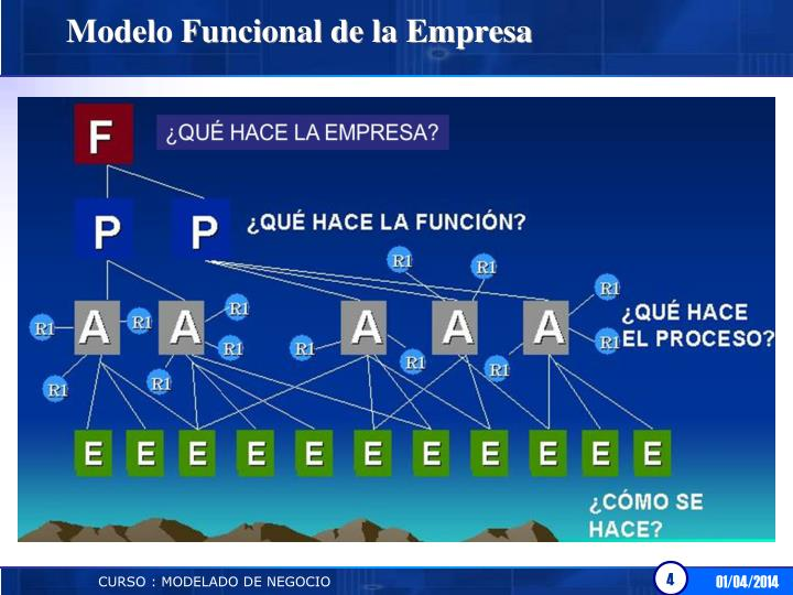 Modelo Funcional de la Empresa