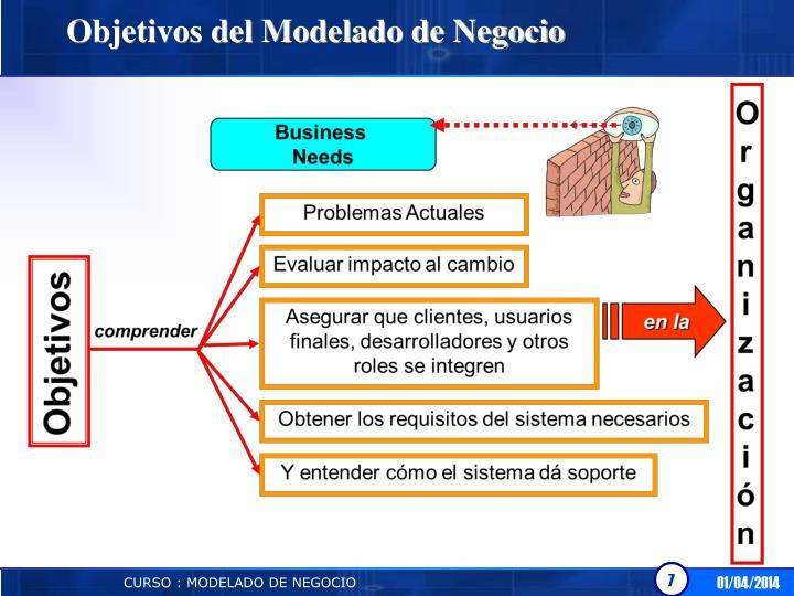 Objetivos del Modelado de Negocio