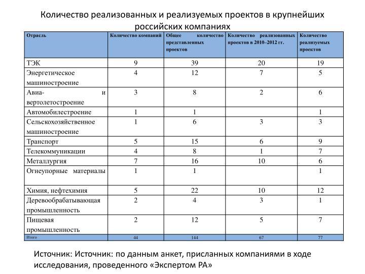 Количество реализованных и реализуемых проектов в крупнейших российских компаниях