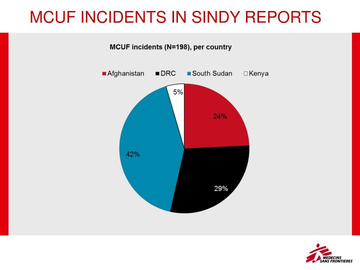 MCUF INCIDENTS IN SINDY REPORTS