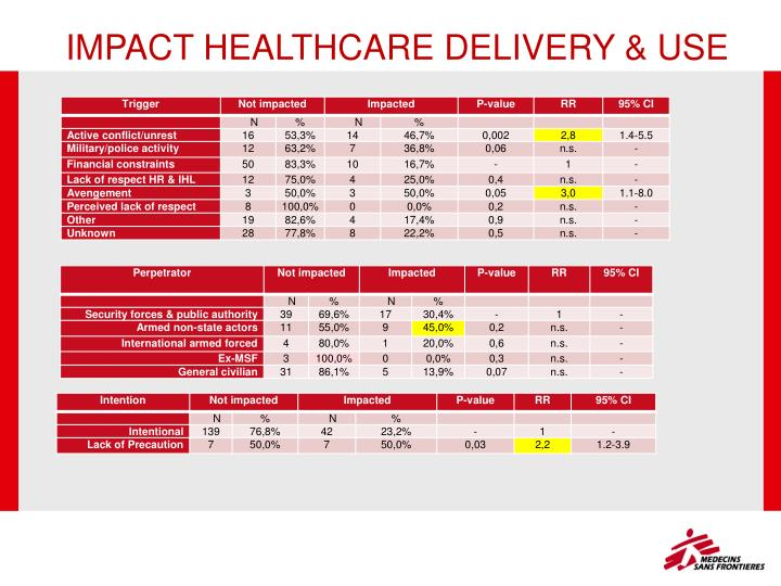 IMPACT HEALTHCARE DELIVERY & USE