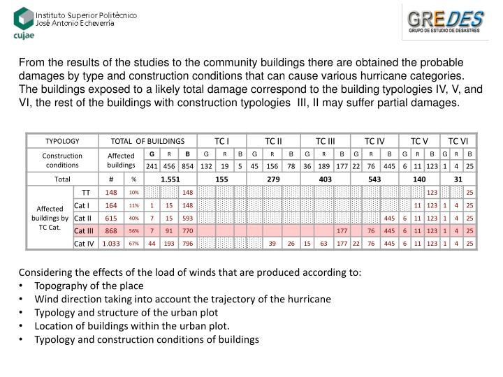 From the results of the studies to the community buildings there are obtained the probable damages by type and construction conditions that can cause various hurricane categories. The buildings exposed to a likely total damage correspond to the building typologies IV, V, and VI, the rest of the buildings with construction typologies  III, II may suffer partial damages.