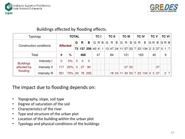Buildings affected by flooding effects.