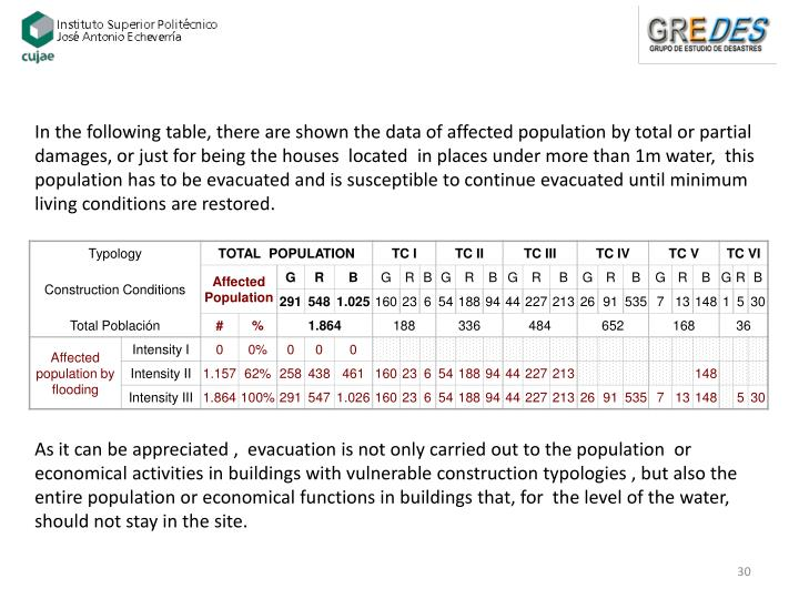 In the following table, there are shown the data of affected population by total or partial damages, or just for being the houses  located  in places under more than 1m water,  this population has to be evacuated and is susceptible to continue evacuated until minimum living conditions are restored.