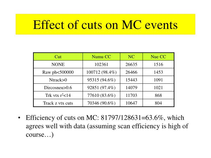 Effect of cuts on MC events