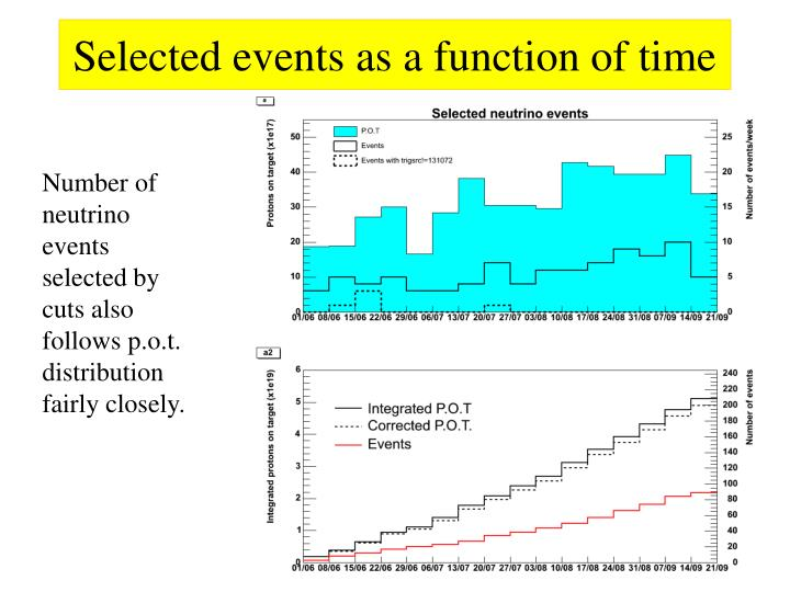 Selected events as a function of time