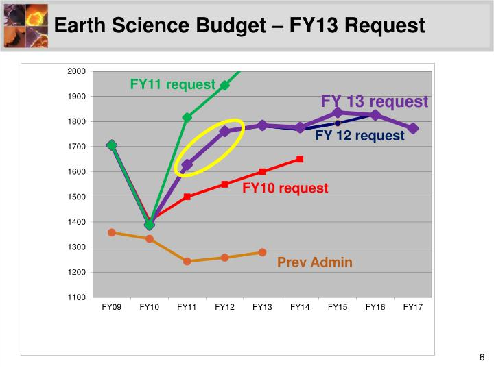 Earth Science Budget – FY13 Request