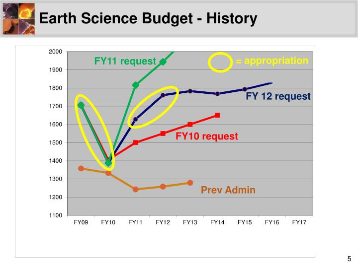Earth Science Budget - History