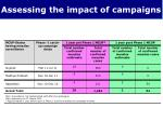 assessing the impact of campaigns