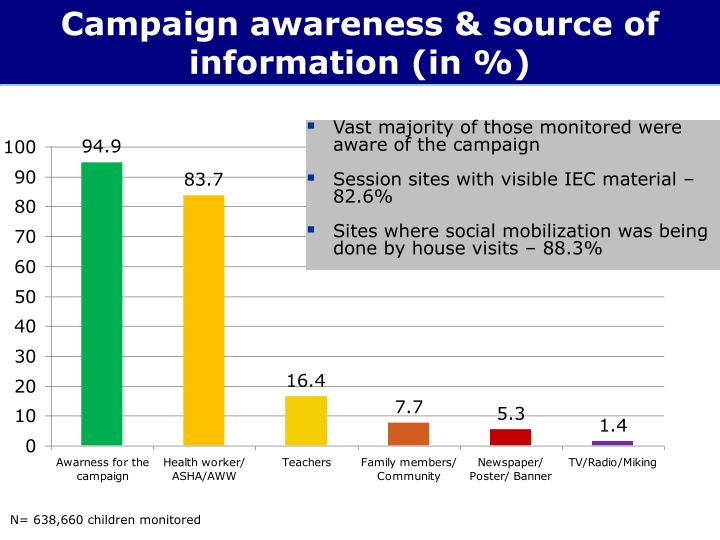 Campaign awareness & source of information (in %)