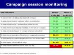 campaign session monitoring