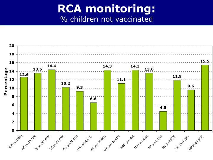 RCA monitoring:
