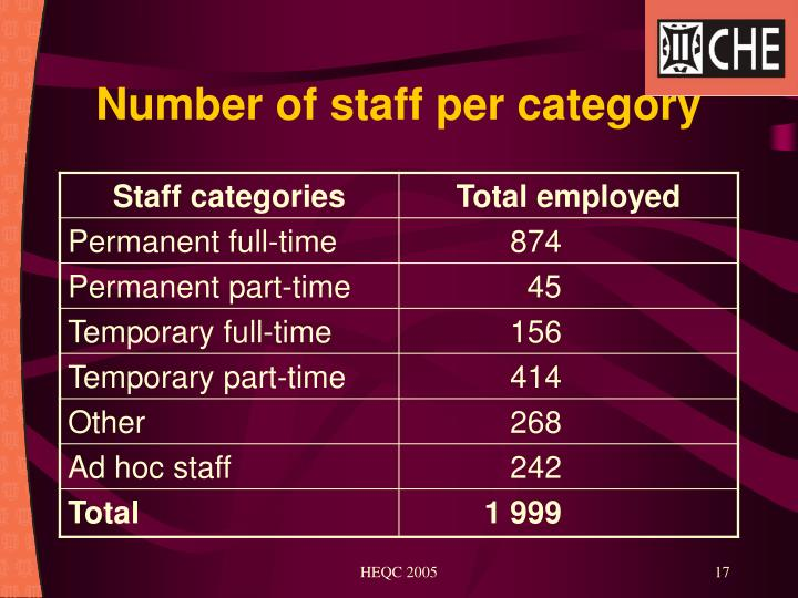 Number of staff per category