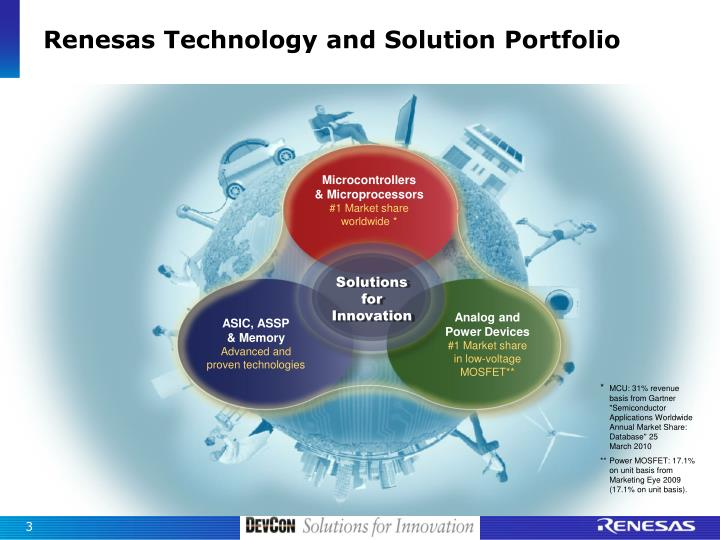 Renesas technology and solution portfolio
