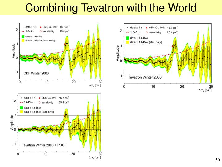 Combining Tevatron with the World