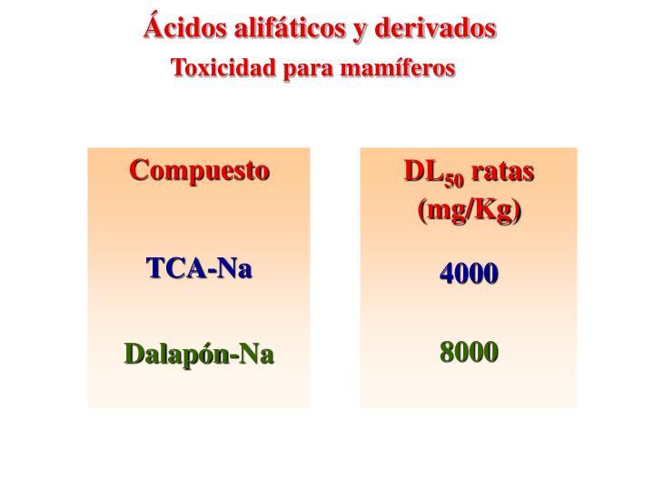 Ácidos alifáticos y derivados