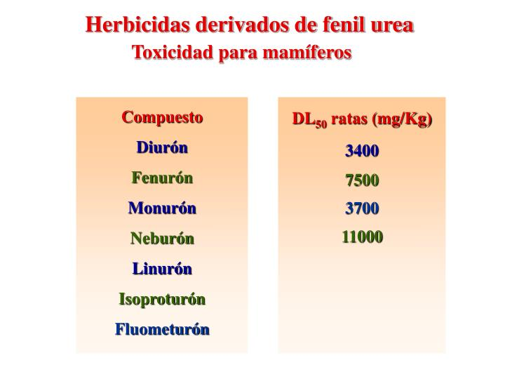 Herbicidas derivados de fenil urea