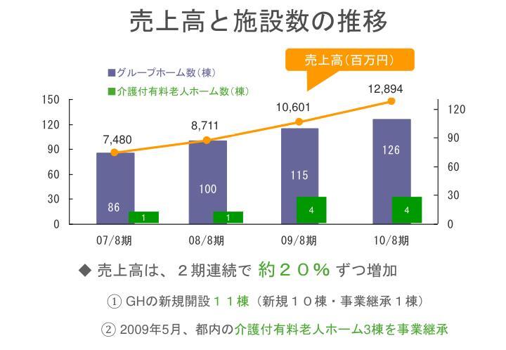 売上高と施設数の推移