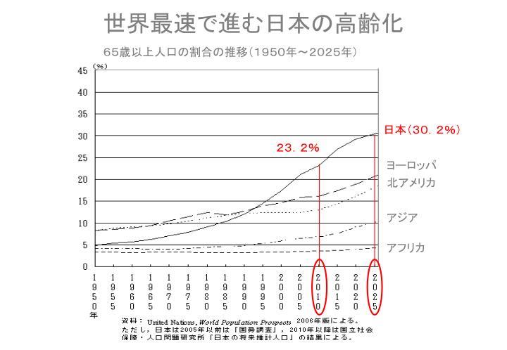 世界最速で進む日本の高齢化