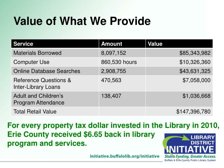 Value of What We Provide