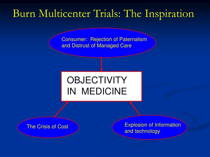 Burn Multicenter Trials: The Inspiration