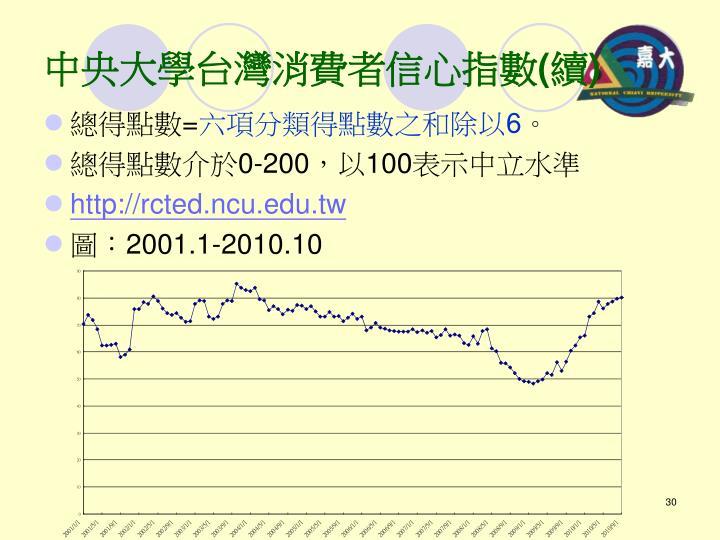中央大學台灣消費者信心指數