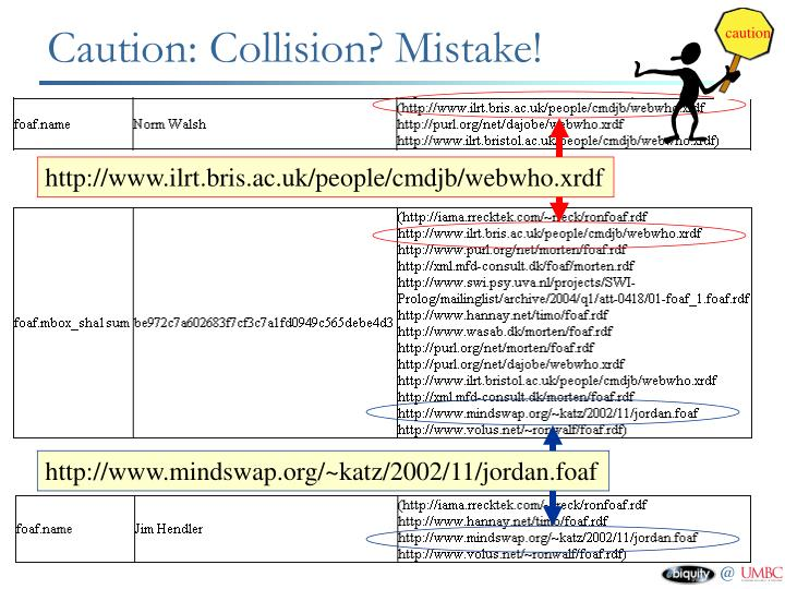 Caution: Collision? Mistake!