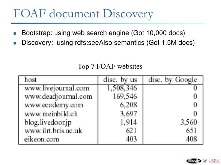 FOAF document Discovery