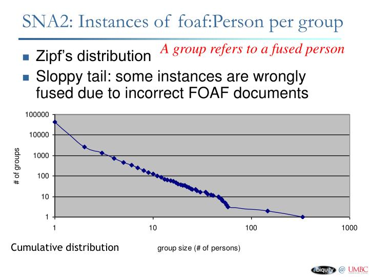 SNA2: Instances of foaf:Person per group