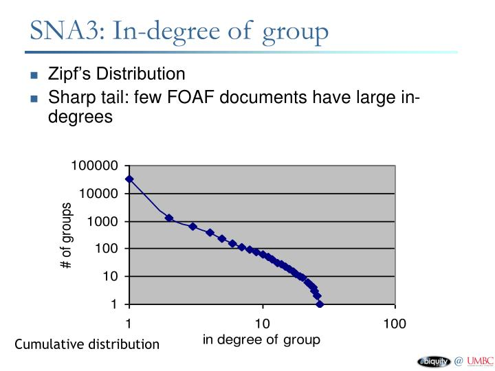 SNA3: In-degree of group
