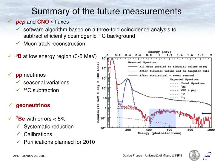 Summary of the future measurements