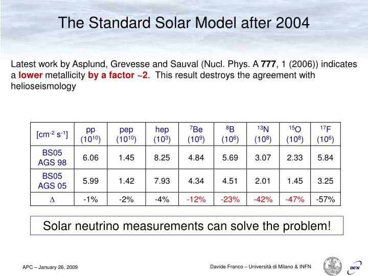 The Standard Solar Model after 2004